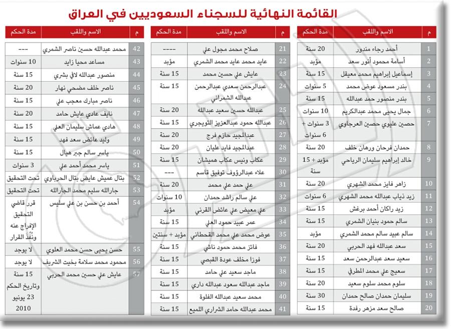 قاشمة أسماء سجناء سعوديين بالعراق