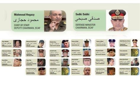 25 جنرالا موالياً للسيسي يحكمون مصر