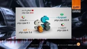 أين ذهبت مليارات الخليج؟