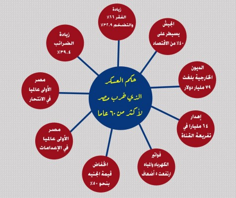 حكم العسكر خرب مصر