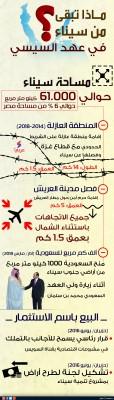 ماذا تبقى من سيناء
