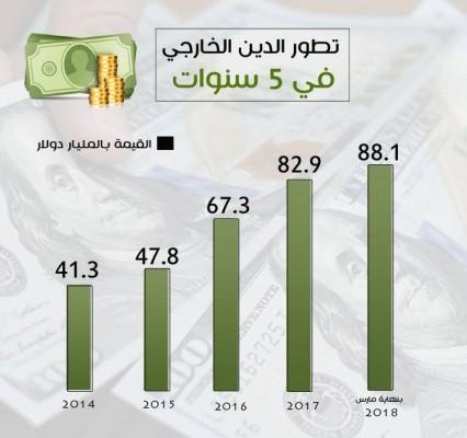 السيسي يجهز مصر للإفلاس