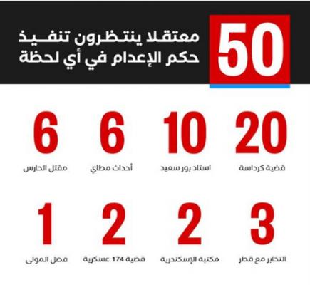 50 ضحية اعدام