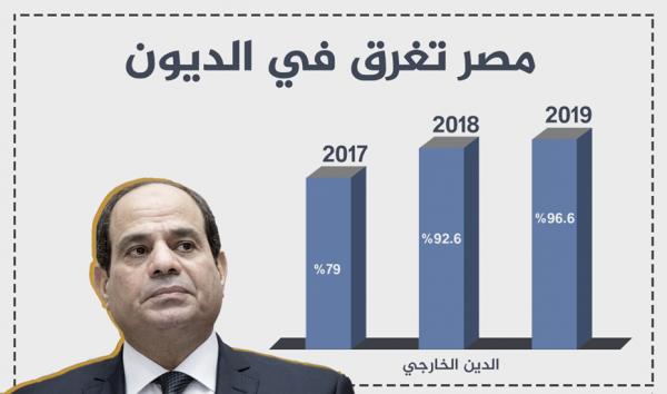 مصر تغرق الديون